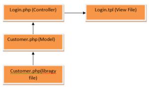 opencart login functionality flow